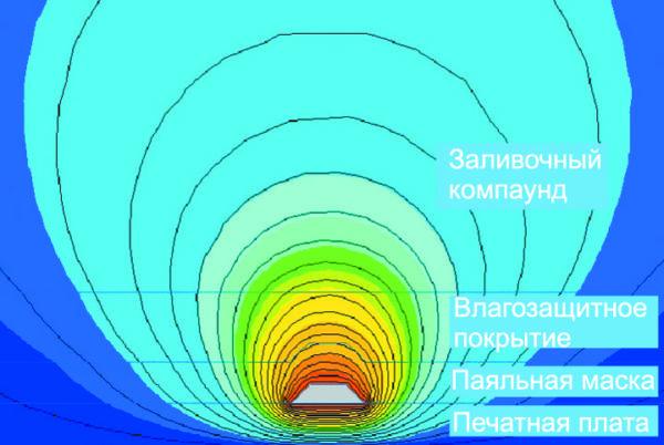 Учет влияния технологических факторов на электромагнитные параметры (с разрешения проф. Л. Н. Кечиева, МИЭМ)