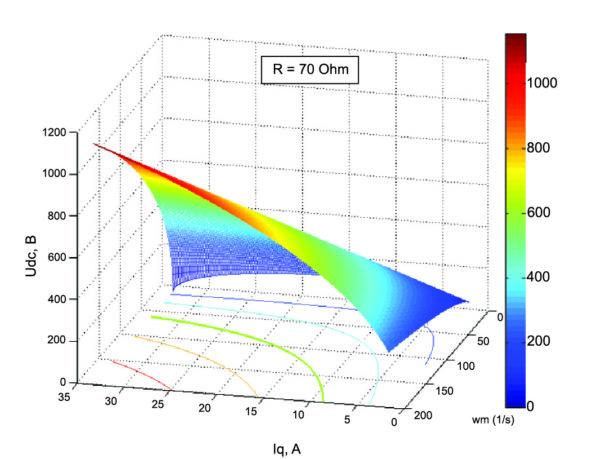 Выходное напряжение при изменении заданного тока и скорости (R = 70 Ом)