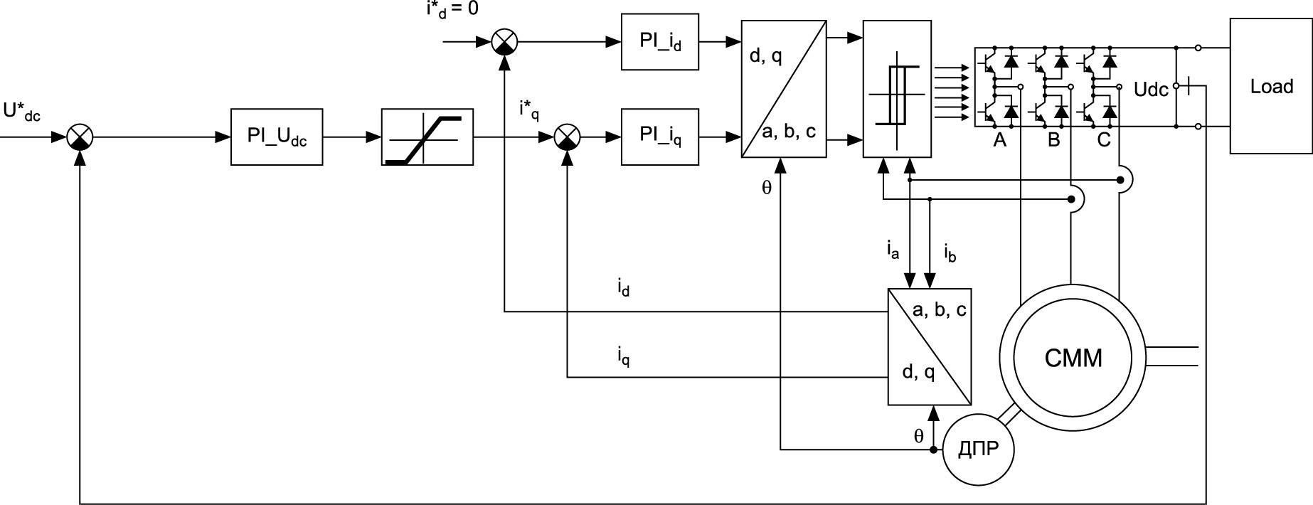 Блок-схема системы «СММ–АВ»