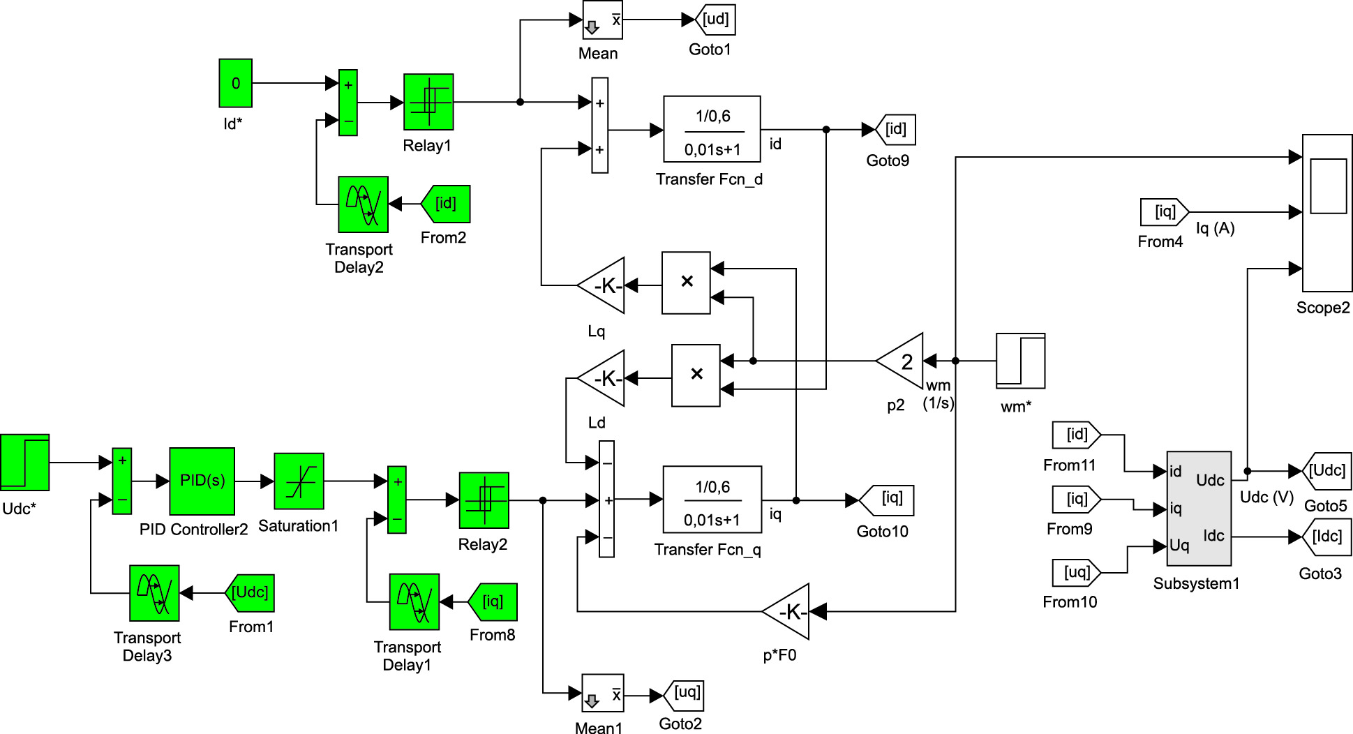 Структурная модель системы «СММ–АВ»