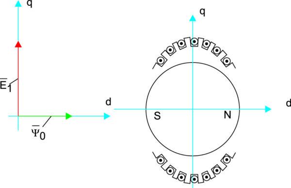 Система координат СММ