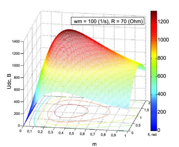 Выходное напряжение при изменении коэффициента и фазы модуляции для wm = 100 рад/с
