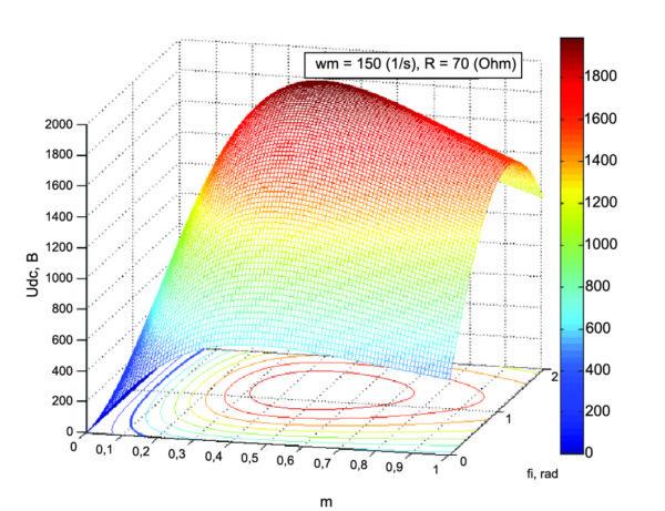 Выходное напряжение при изменении коэффициента и фазы модуляции для wm = 150 рад/с