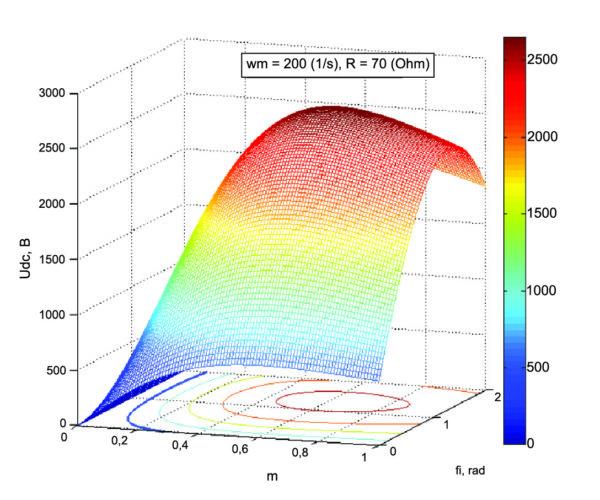 Выходное напряжение при изменении коэффициента и фазы модуляции для wm = 200 рад/с