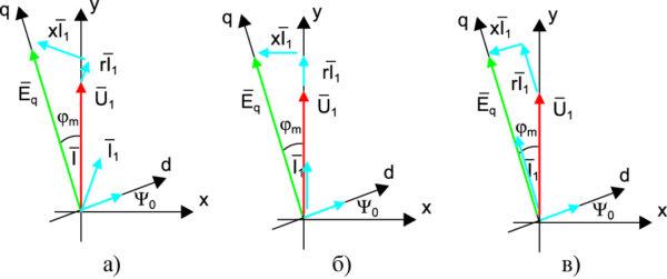 Векторные диаграммы системы «СММ–АВ»