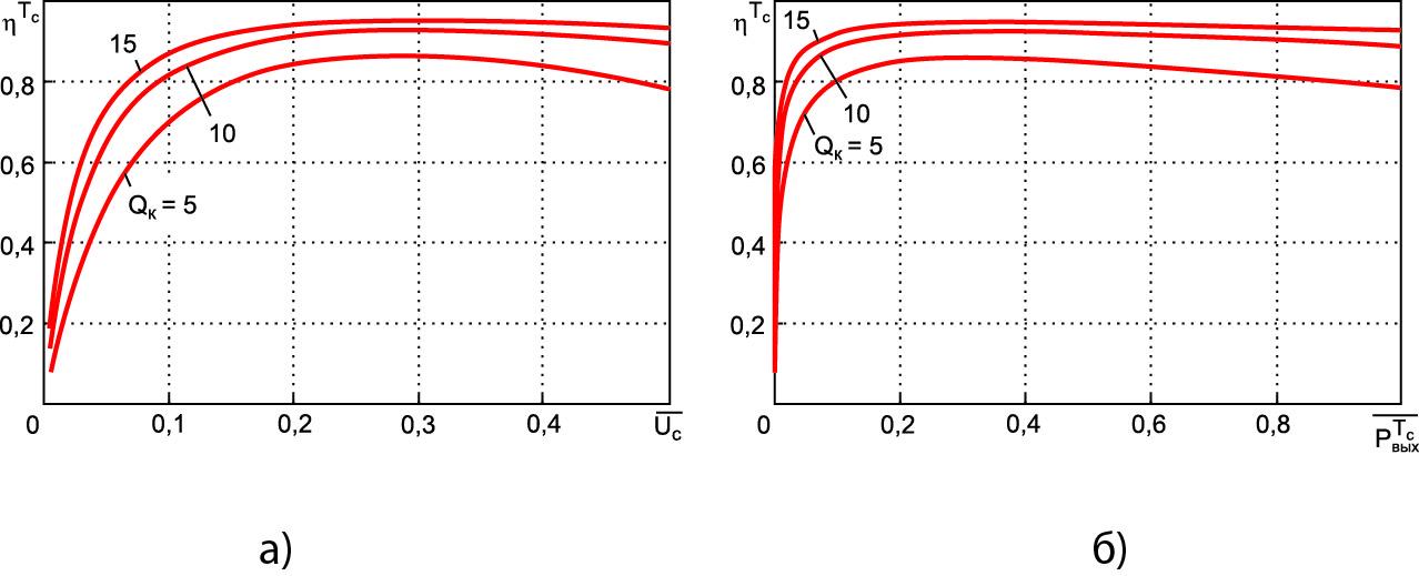 Зависимости КПД от относительного действующего значения напряжения сети