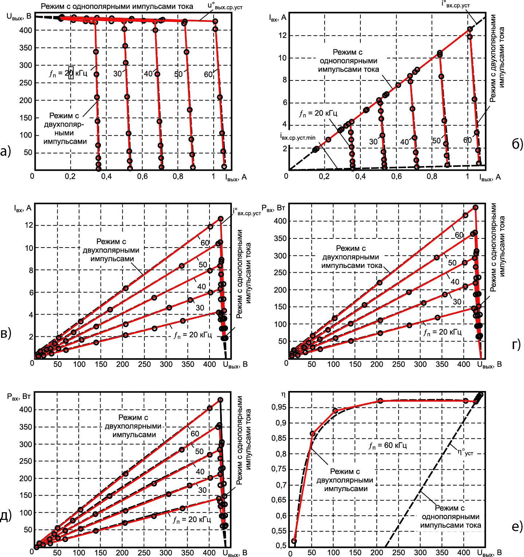 Теоретические характеристики преобразователя в установившемся режиме и экспериментальные точки