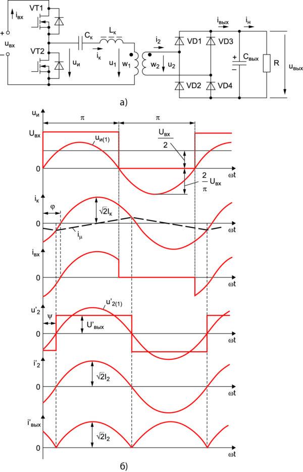 Схема силовой части несимметричного полумостового резонансного преобразователя (а); временные диаграммы, иллюстрирующие работу преобразователя в установившемся режиме (б)
