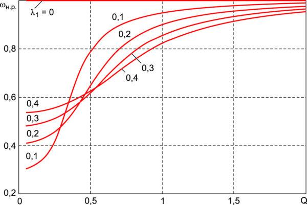 Кривые для определения нормированной резонансной частоты