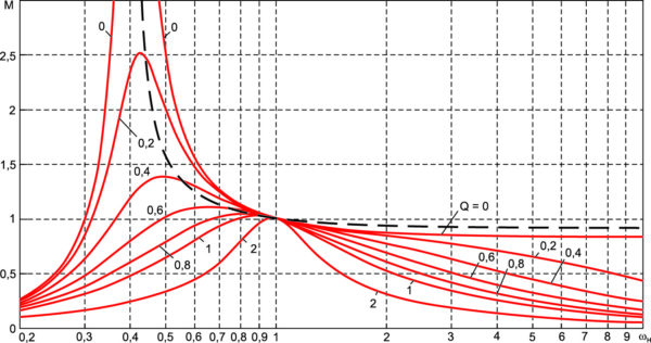 Регулировочные характеристики преобразователя для l1 = 0,2
