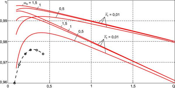 Зависимость КПД от добротности без учета потерь в выходном выпрямителе, экспериментальные токи для Uвх = 33 В, Uвых = 400 В, nтр = 12, L1 = 2,2 мкГн, Cк = 0,94 мкФ