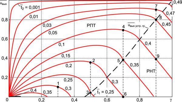 Регулировочные характеристики ППН в РПТ и РНТ (отмечены и пронумерованы точки, для которых построены временные диаграммы на рис. 5)