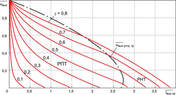 Внешние характеристики ППН