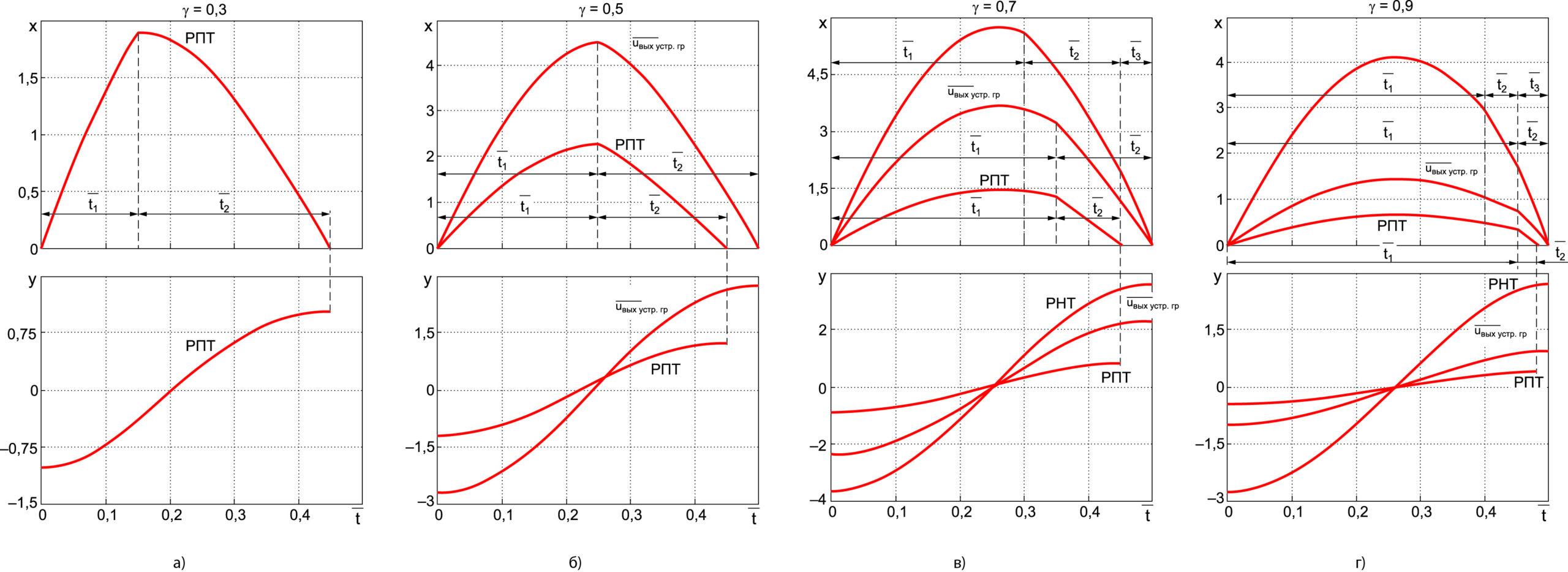 Временные диаграммы процессов за полпериода переключений при различных значениях g для указанных на рис. 3 точек 1 (а); 2, 3 (б); 4–6 (в); 7–9 (г)