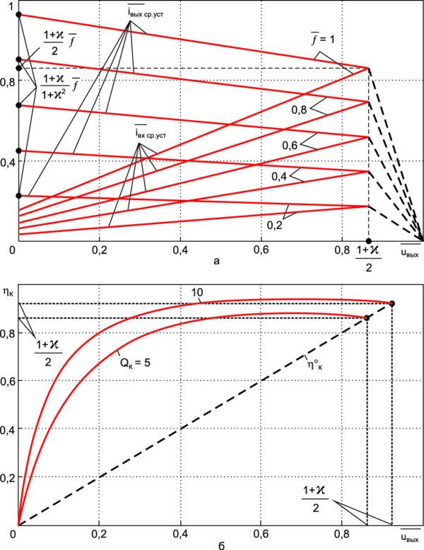 Зависимости для определения средних значений выходного и входного токов в установившемся режиме при Qк = 5 (а) и КПД в установившемся режиме от среднего значения выходного напряжения (б), h°K — КПД в режиме с однополярными импульсами тока
