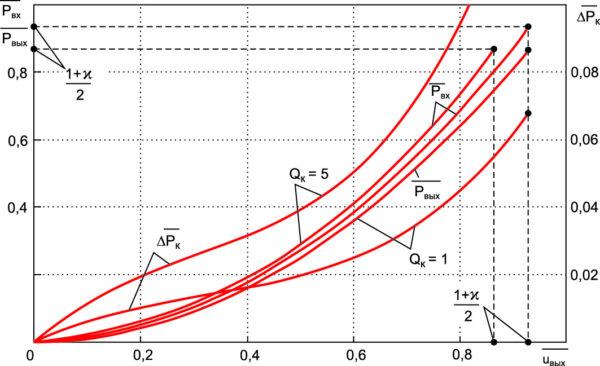 Графики для определения потерь мощности D –PK, входной —Pвх и выходной –Pвых мощности