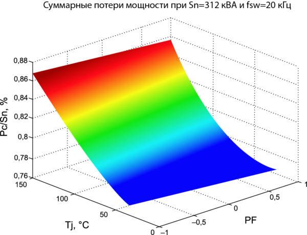 Потери мощности трехфазного инвертора в зависимости от температуры кристаллов и коэффициента мощности
