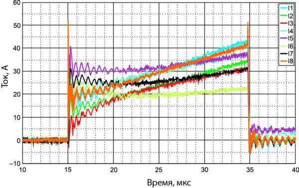 Статическое распределение параллельных токов SiC MOSFET