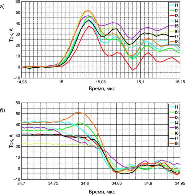 Динамическое распределение токов параллельных силовых модулей