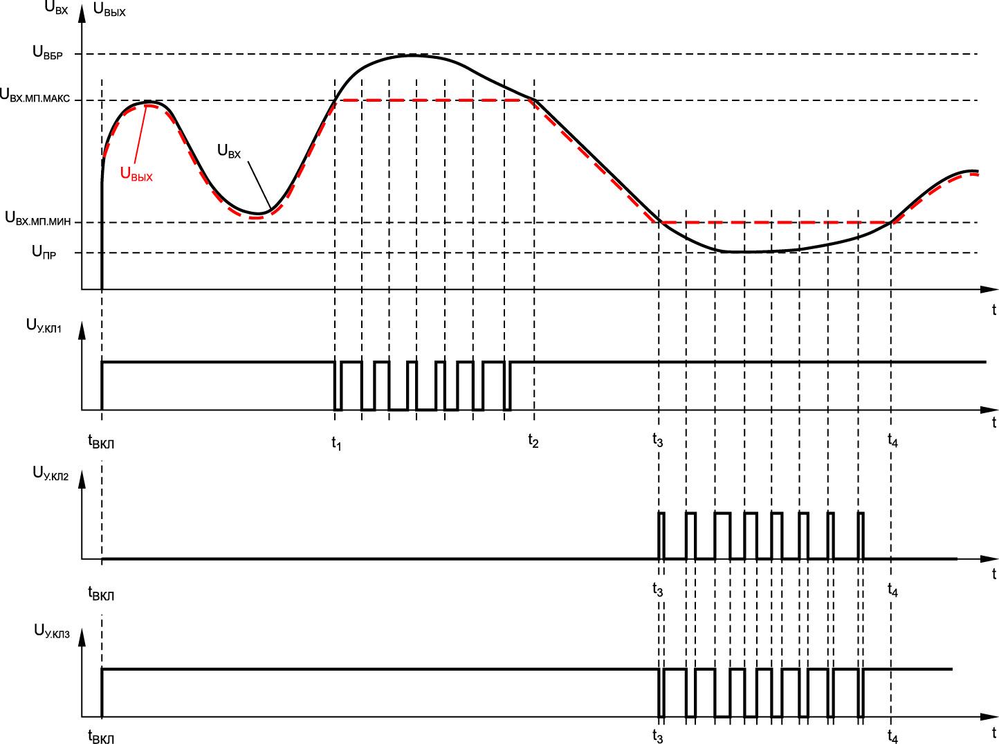 Временные диаграммы сигналов на элементах нормализатора