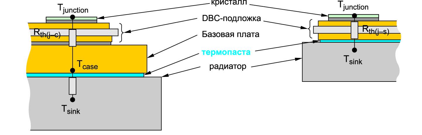 Измерение теплового сопротивления с учетом термопасты для модулей с базовой платой (слева) и без нее (справа)