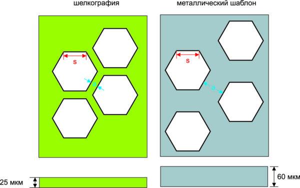 Гипотетическое сравнение структур трафаретов, необходимых для получения одинаковой толщины слоя пасты