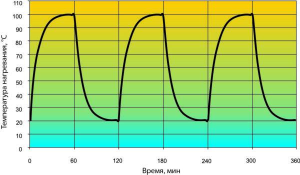 Тепловой профиль радиатора при термоциклировании