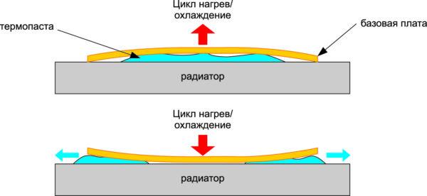 Гиперболизированный сценарий теплового перемещения базовой платы, приводящего к выдавливанию