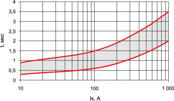 Диапазон оптимальной длительности фронта