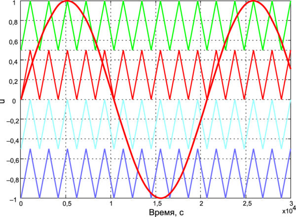 Синусоидальная ШИМ для пятиуровневого инвертора