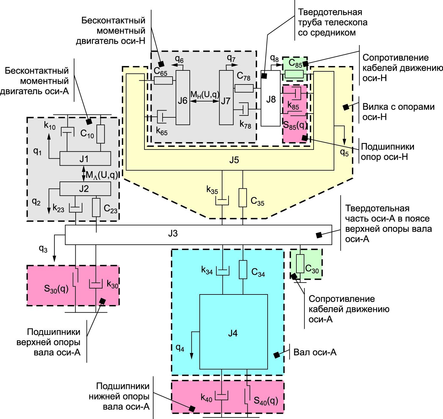 Расчетная схема ОПУ большого алтайского телескопа, принятая в имитационной модели