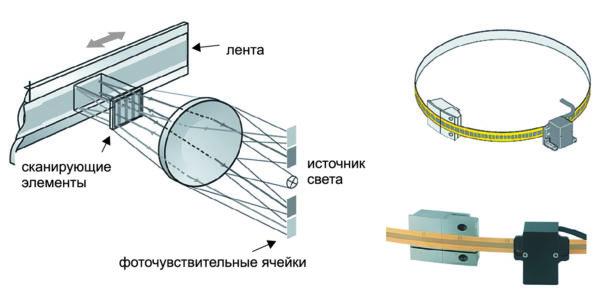 Оптические энкодеры фирм Heidenhain и Renishaw