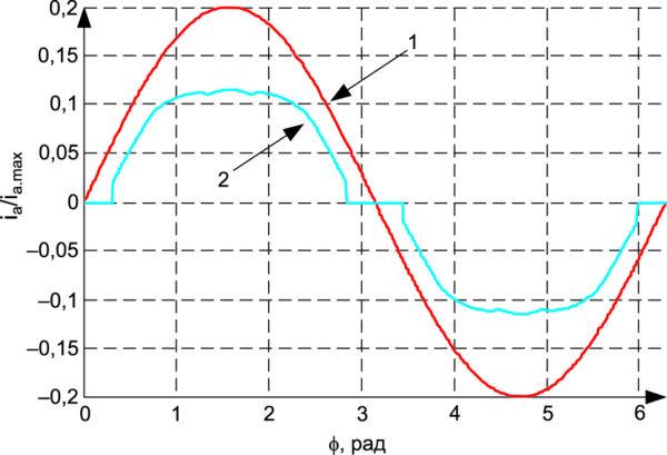 Относительный фазный ток нагрузки идеального (1) и реального (2) инвертора