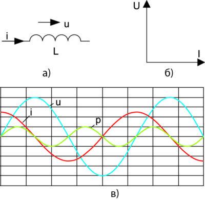 Индуктивная нагрузка в цепи переменного тока