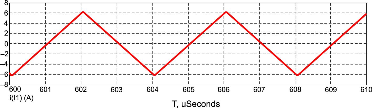 Осциллограмма тока, протекающего через катушку L1