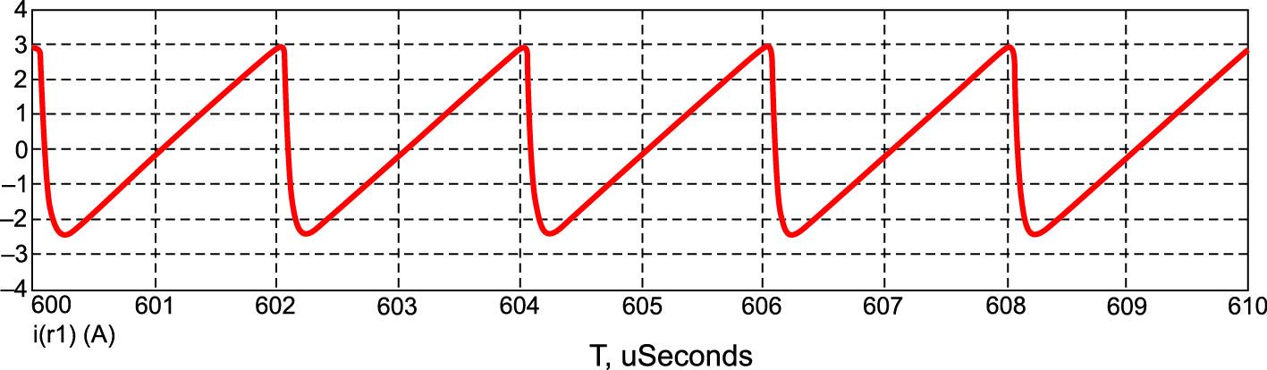 Осциллограмма тока, протекающего в цепи источника GB1