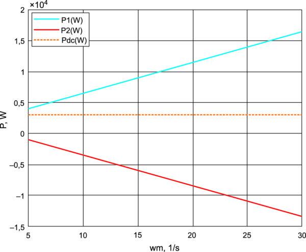 Энергетические характеристики установки при изменении скорости и Те = 400 Н•м