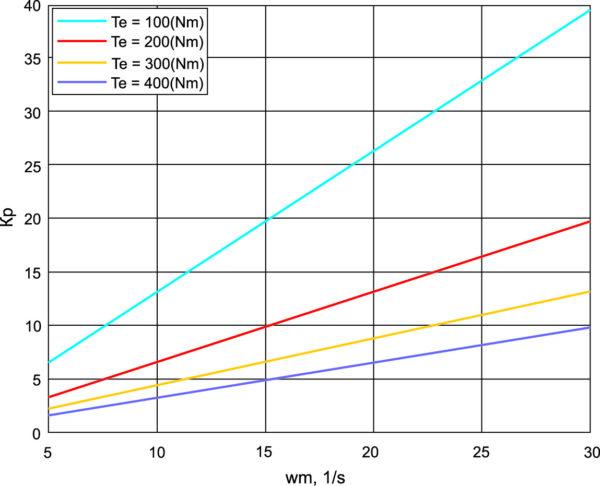 Энергетическая эффективность установки при изменении скорости