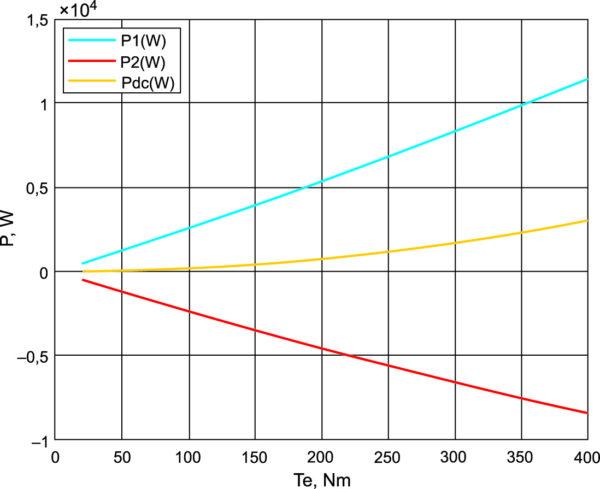 Энергетические характеристики установки при изменении момента и wm = 30 рад/с