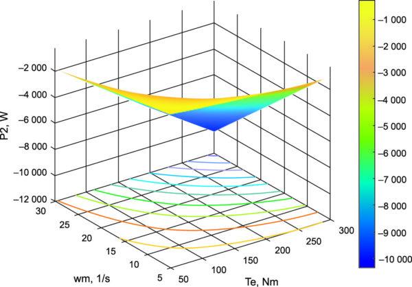 Энергетические характеристики генератора установки
