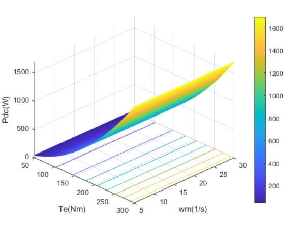 Энергетические характеристики источника питания установки