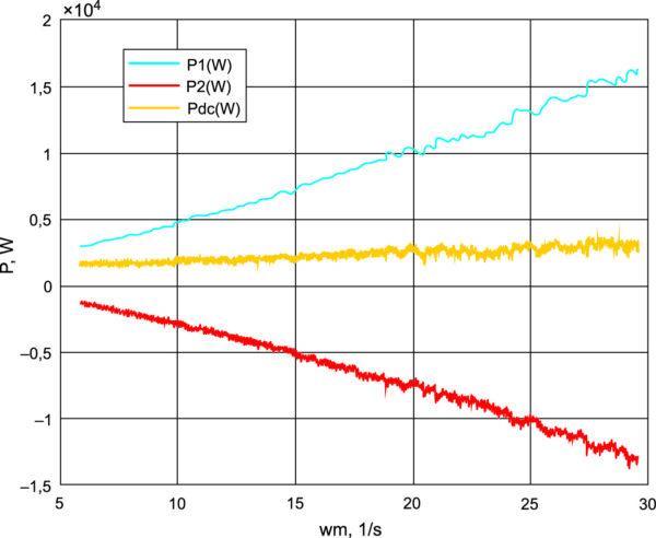 Энергетические характеристики установки при изменении скорости и Te = 400 Н•м = const