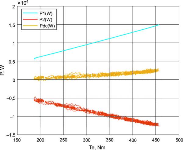 Энергетические характеристики установки при изменении момента и wm = 30 1/с = const