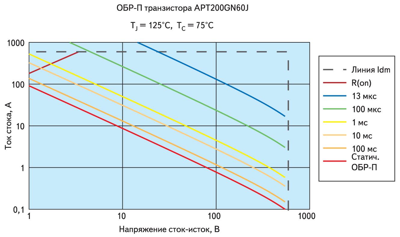 Рабочие ОБР-П транзистора APT200GN60J