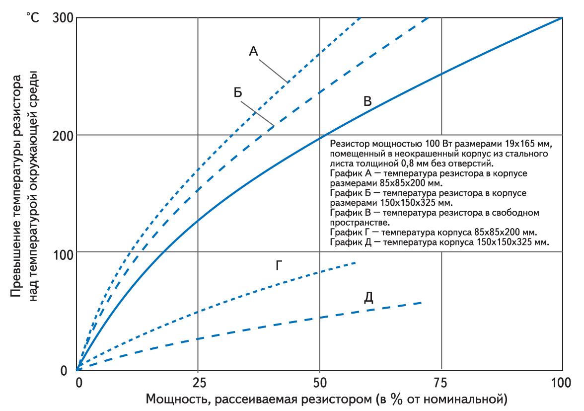 Зависимость температуры перегрева резистора от мощности при монтаже в свободном пространстве и в корпусах разного размера