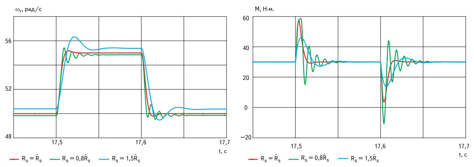 Графики ошибок в ориентации системы управления и вычисленной скорости при вариации параметров электродвигателя, уровня скорости и нагрузки