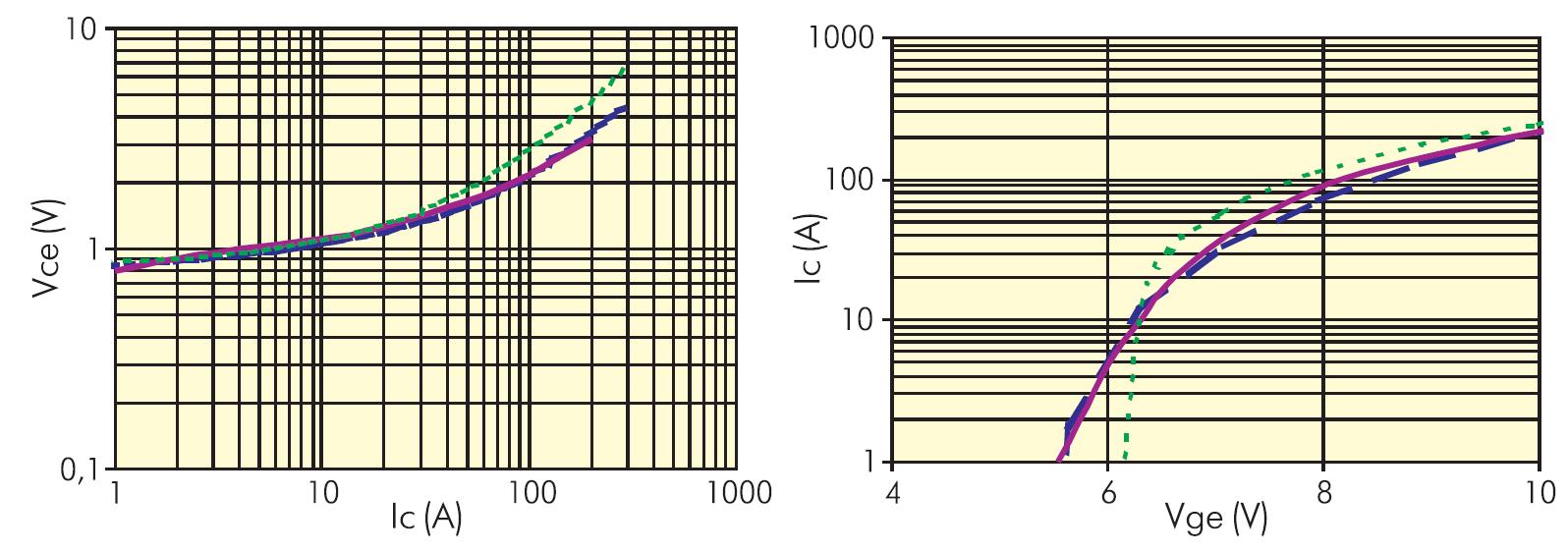 Статические характеристики IGBT-транзистора IRG4PC50F
