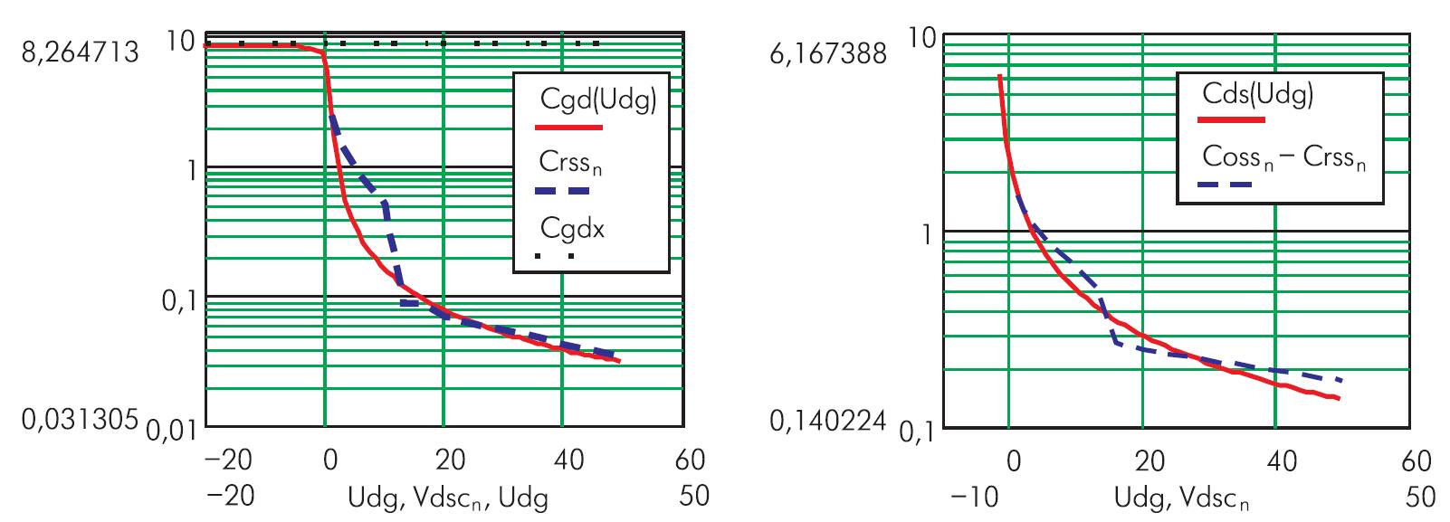 Справочные емкостные зависимости и их аппроксимации для транзистора IRG4PC50F