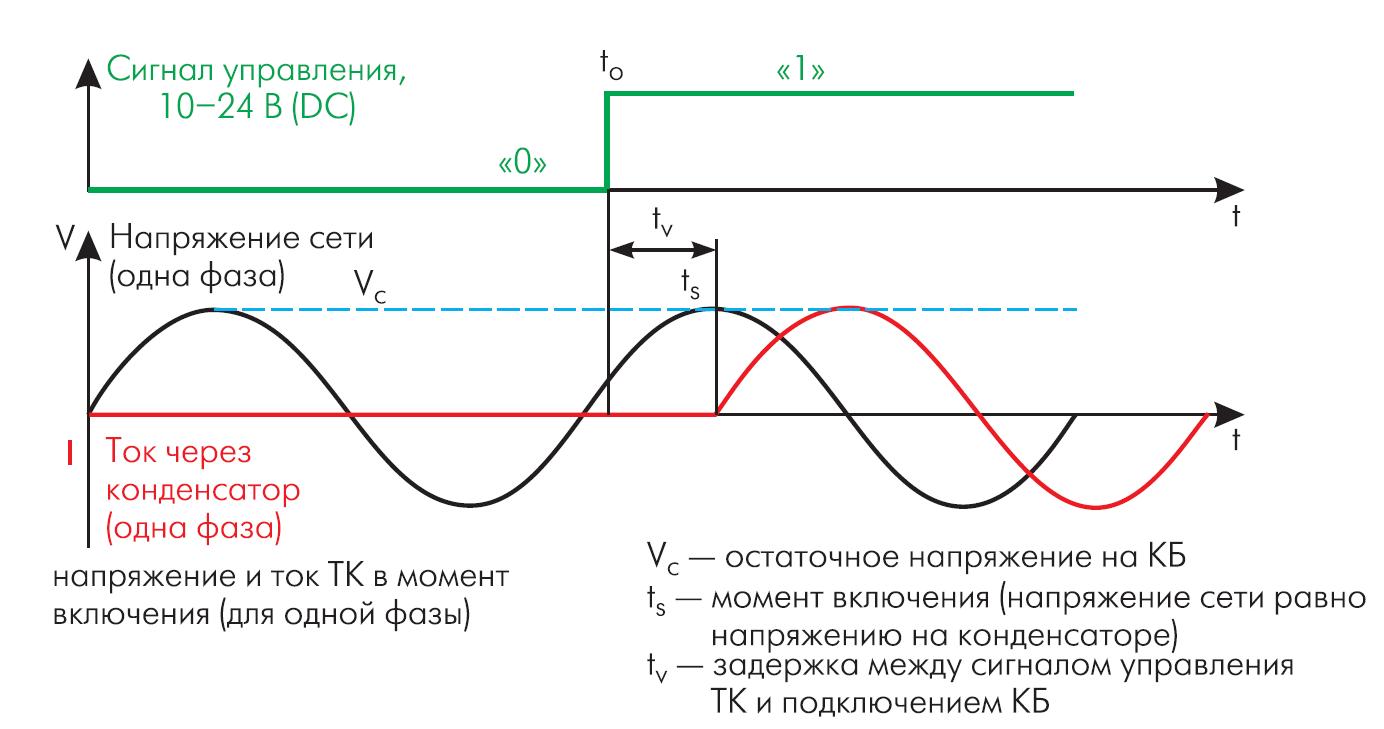 Временная диаграмма включения тиристорного контактора
