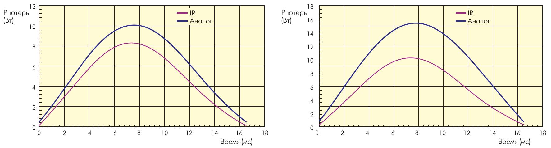 Изменение мощности потерь в течение полупериода при температуре кристалла 25 С (слева) и 125 С (справа)